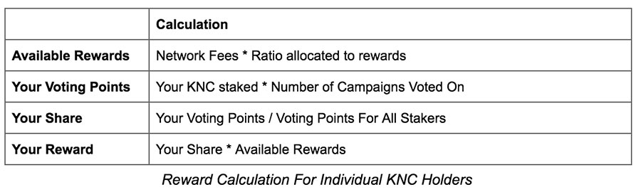 Kyber Staking Calculations