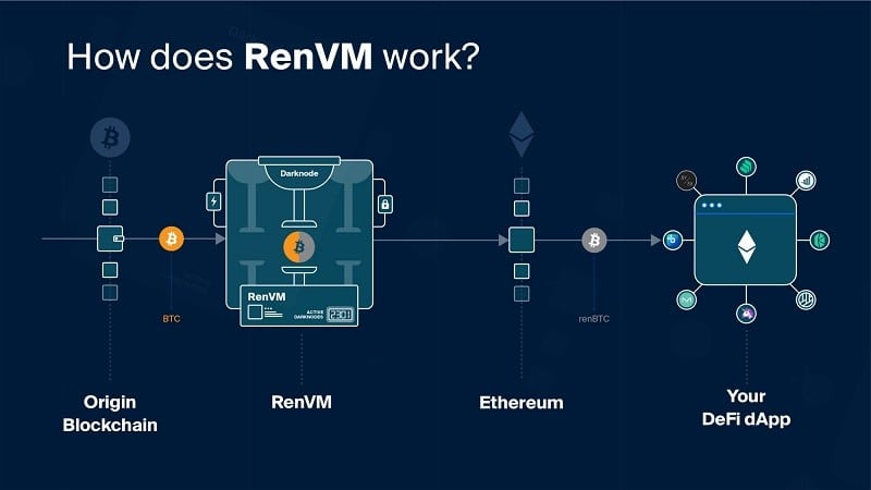 How RenVM Works