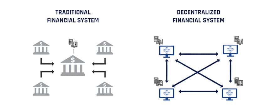 Defi overview