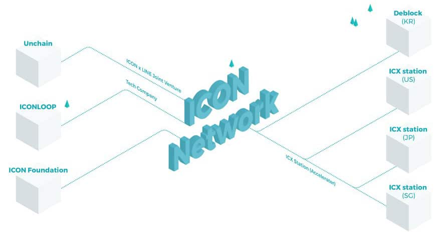 Icon Network Overview
