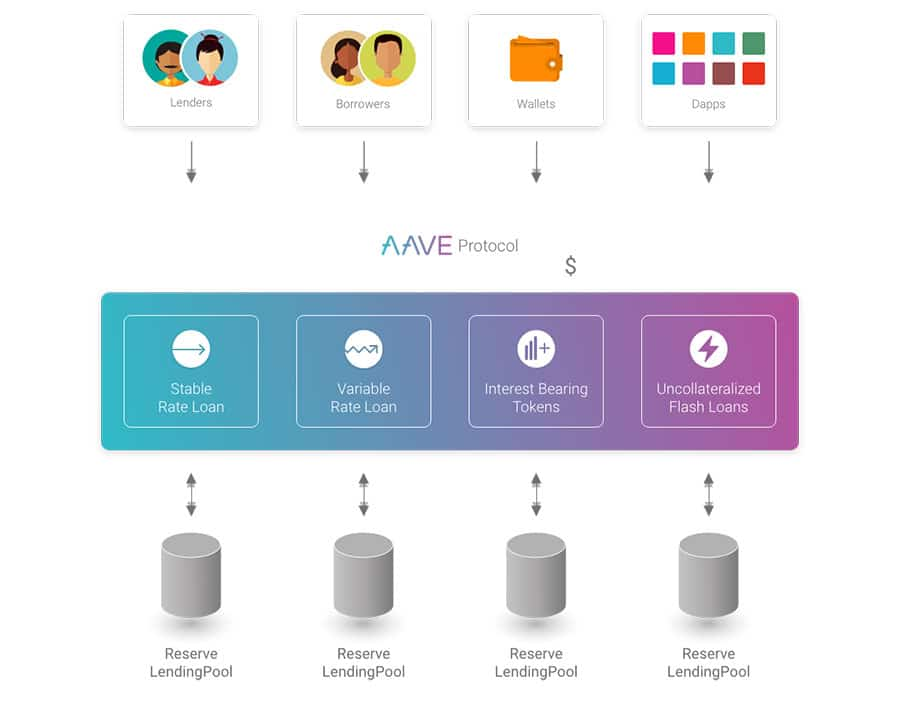 How Aave Works