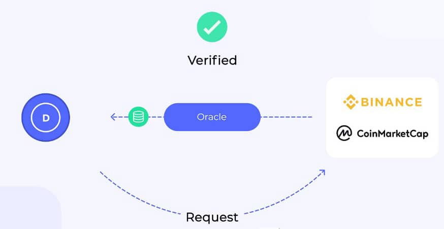 Band Protocol Network Overview
