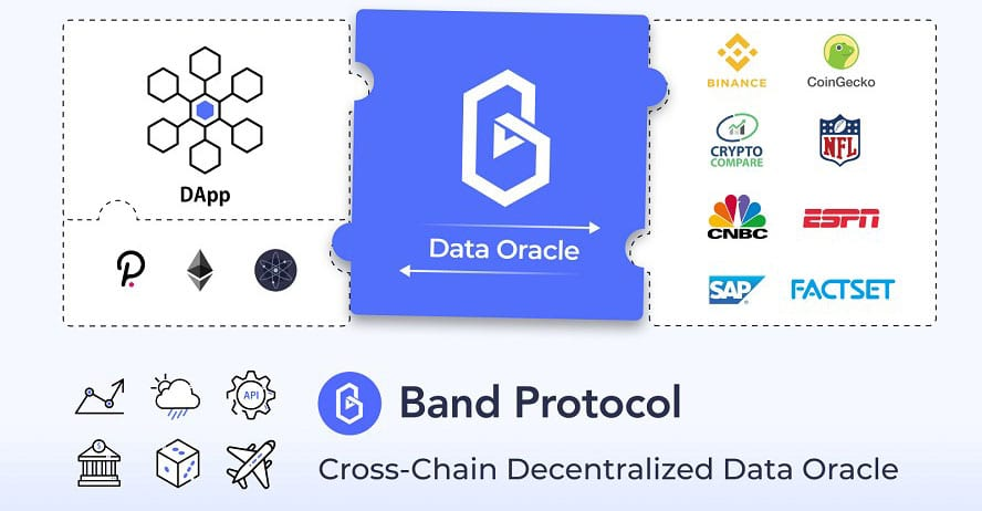 Band Protocol Overview