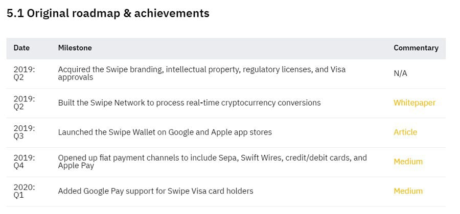 Swipe Original Roadmap