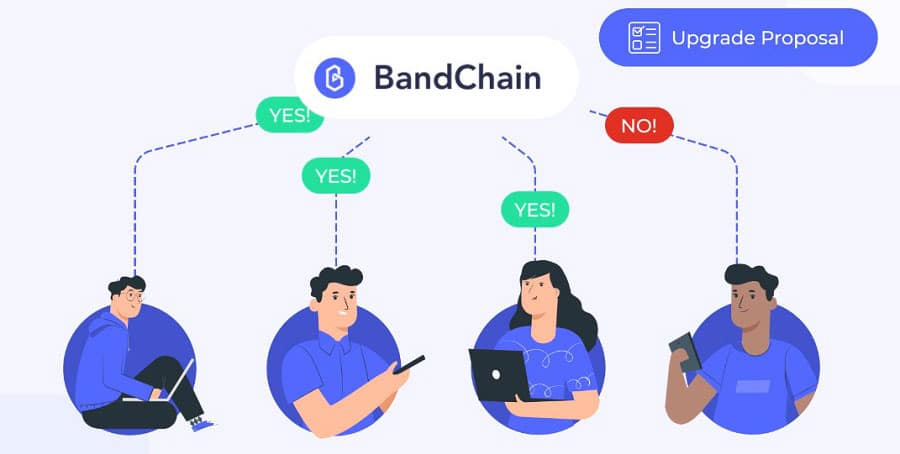 Voting on the Bandchain