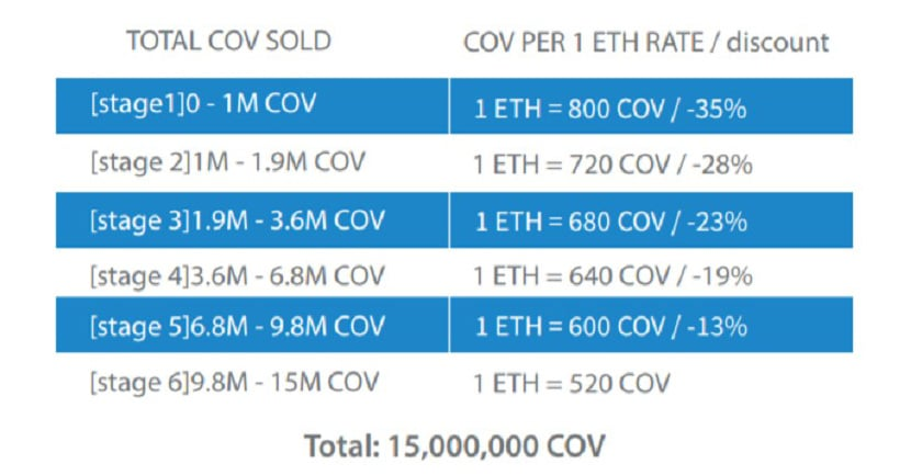 COV ICO Stages