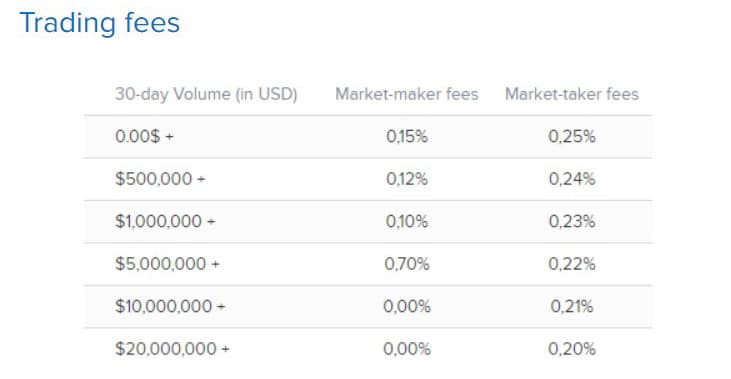Covesting Trading Fees
