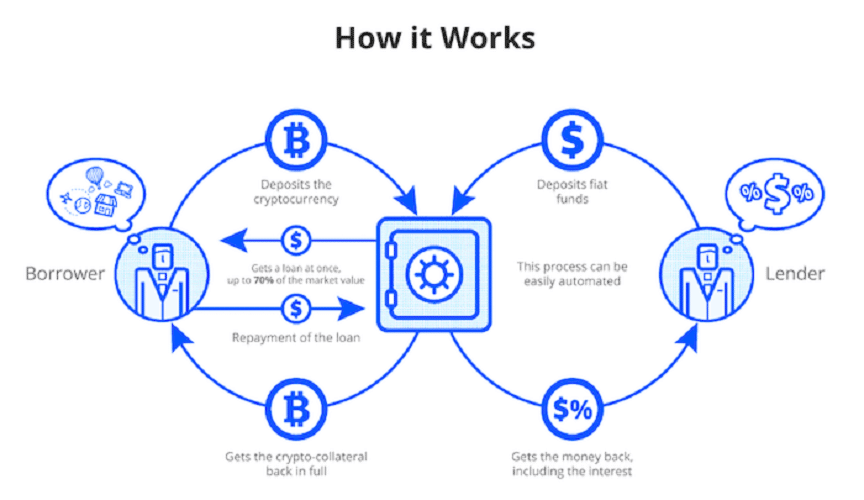 Cryptocurrency Lending Explained