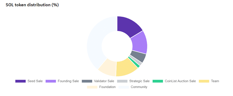 SOL Cryptocurrency Distribution