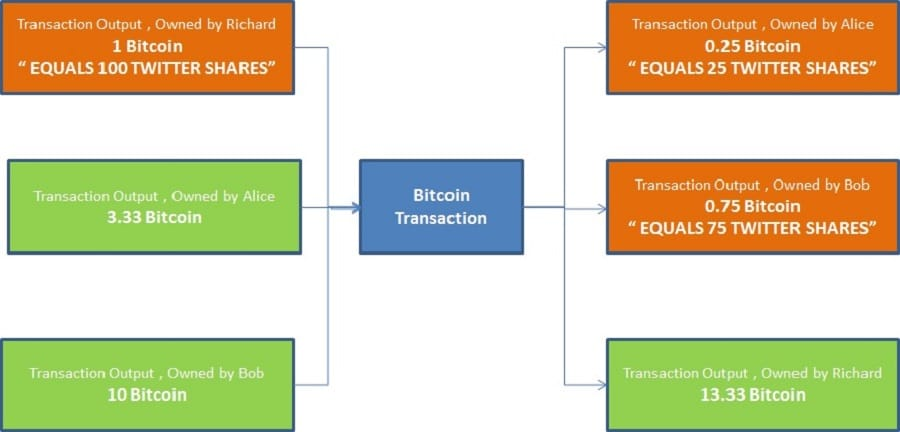 Colored Coins Example