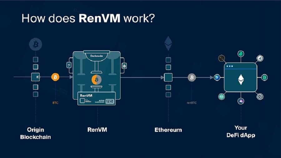 Ren Cryptocurrency Explained
