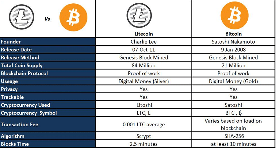 Litecoin And Bitcoin Compared