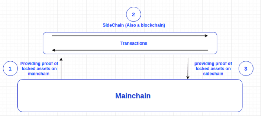 Cryptocurrency Sidechain