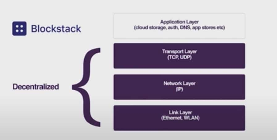 What Is Blockstack