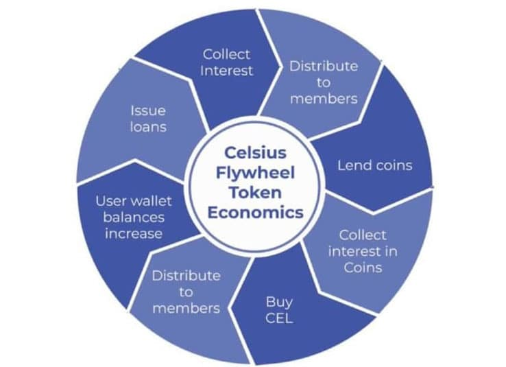 Celsius Flywheel Token Economics