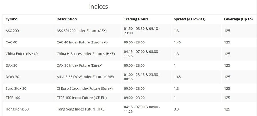 OInvest Indices