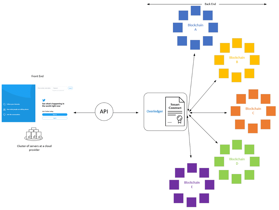 Overledger Applications