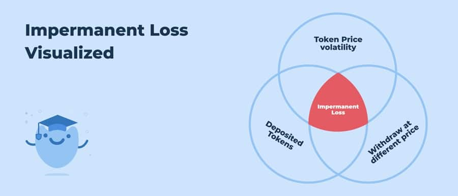 Impermanent Loss Visualized