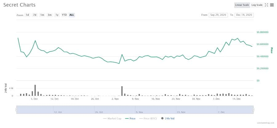 SCRT Cryptocurrency Price