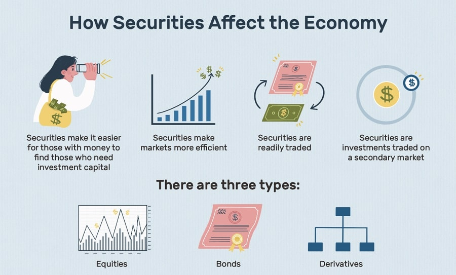 Securities Explained