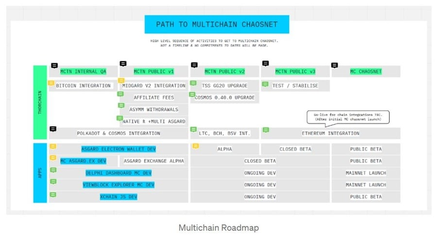 Multichain Roadmap
