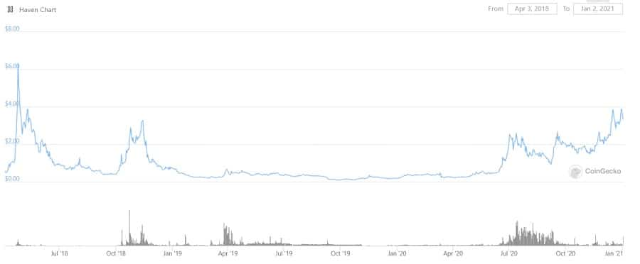 XHV Cryptocurrency Price