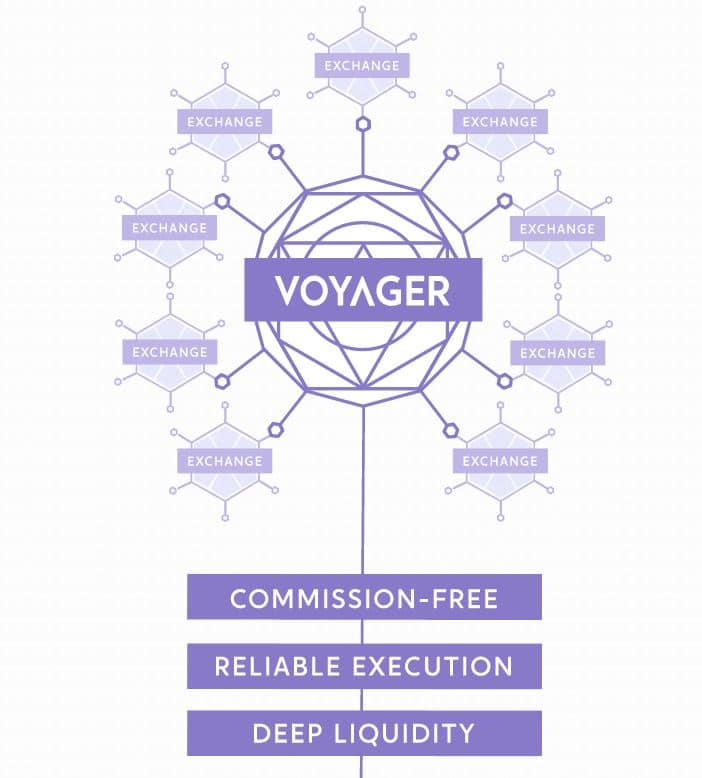 Voyager Benefits