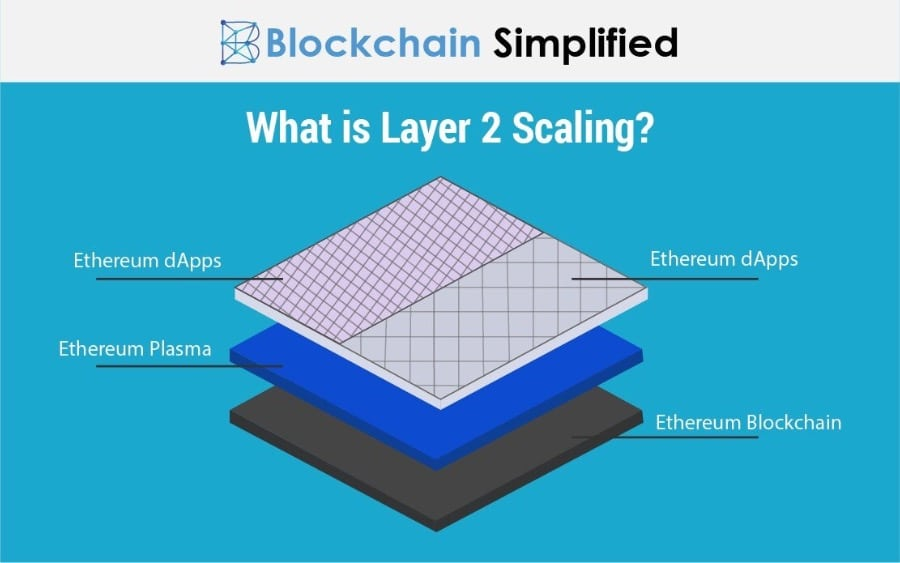 Layer2 Scaling