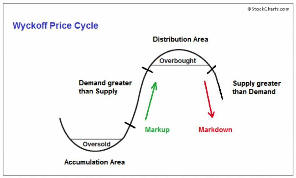 Wyckoff Price Cycle
