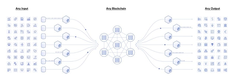 Chainlink Connections