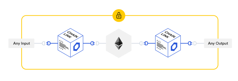 Chainlink Smart Contract