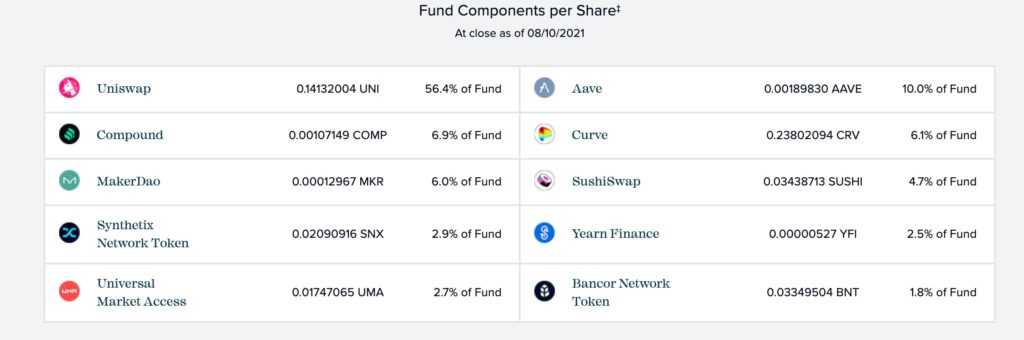 Grayscale Defi Fund Holdings