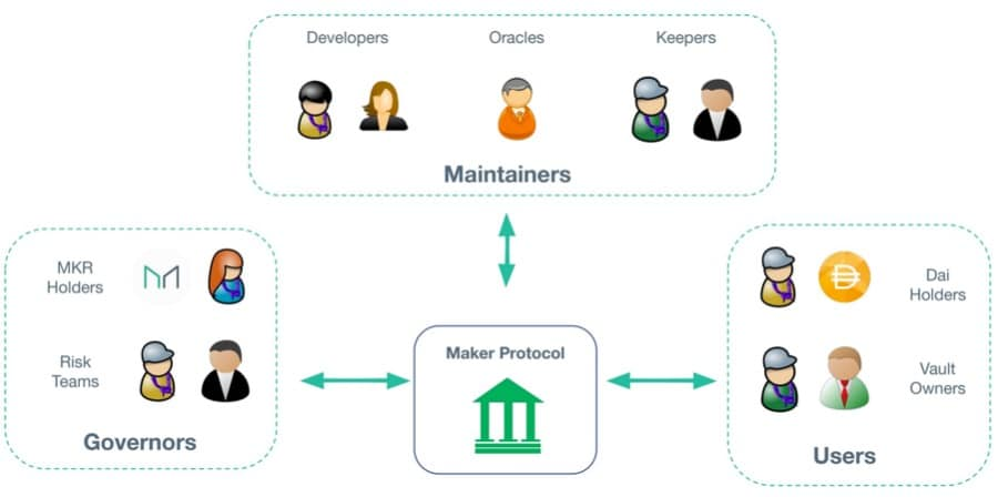 Maker DAO Keepers