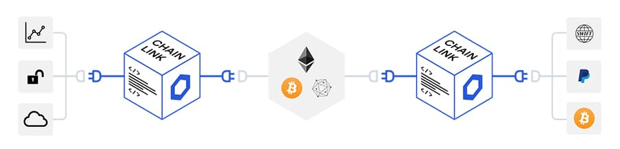 Chainlink connection to Smart Contracts