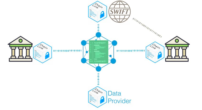SWIFT Smart Contracts